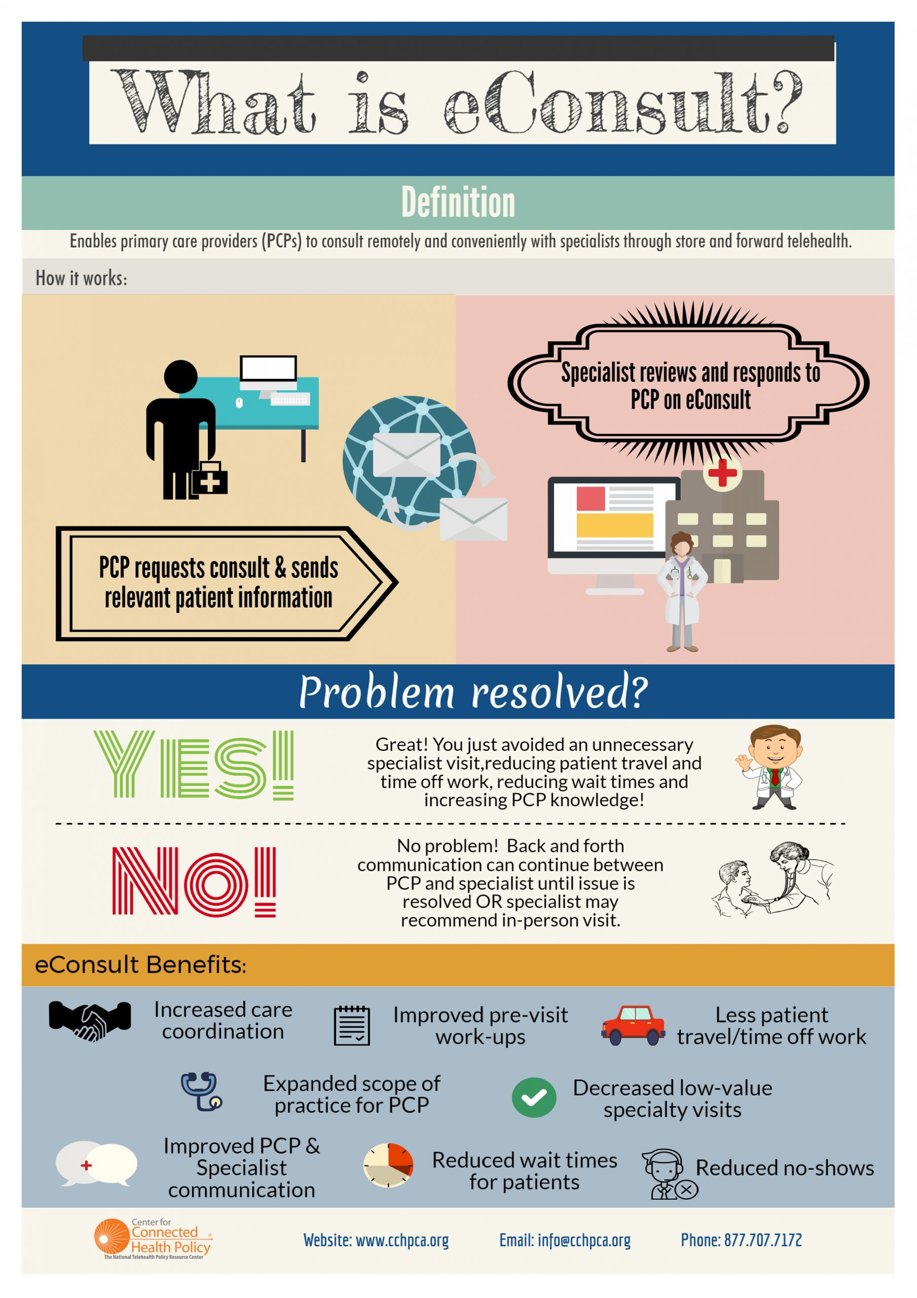 what is an econsult infographic